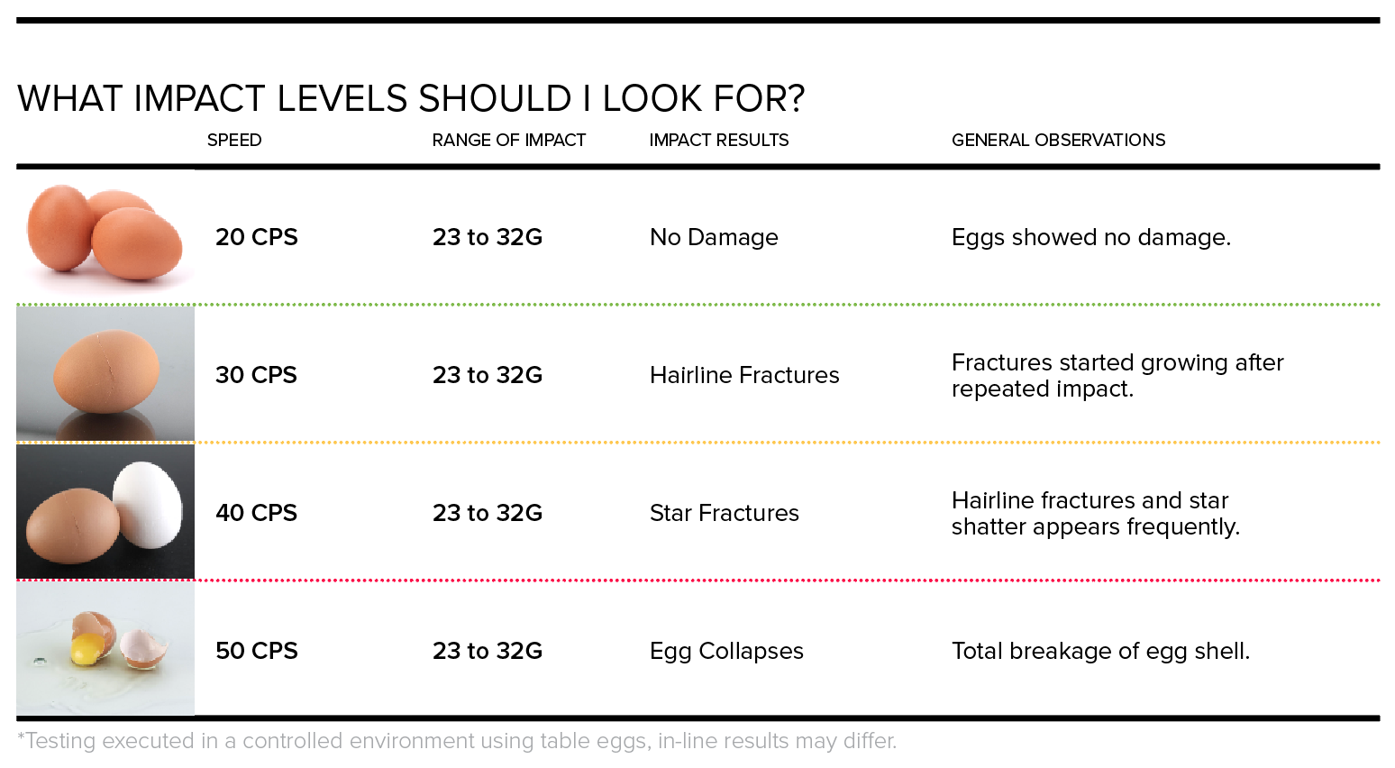 Impact Levels of Egg Breakage