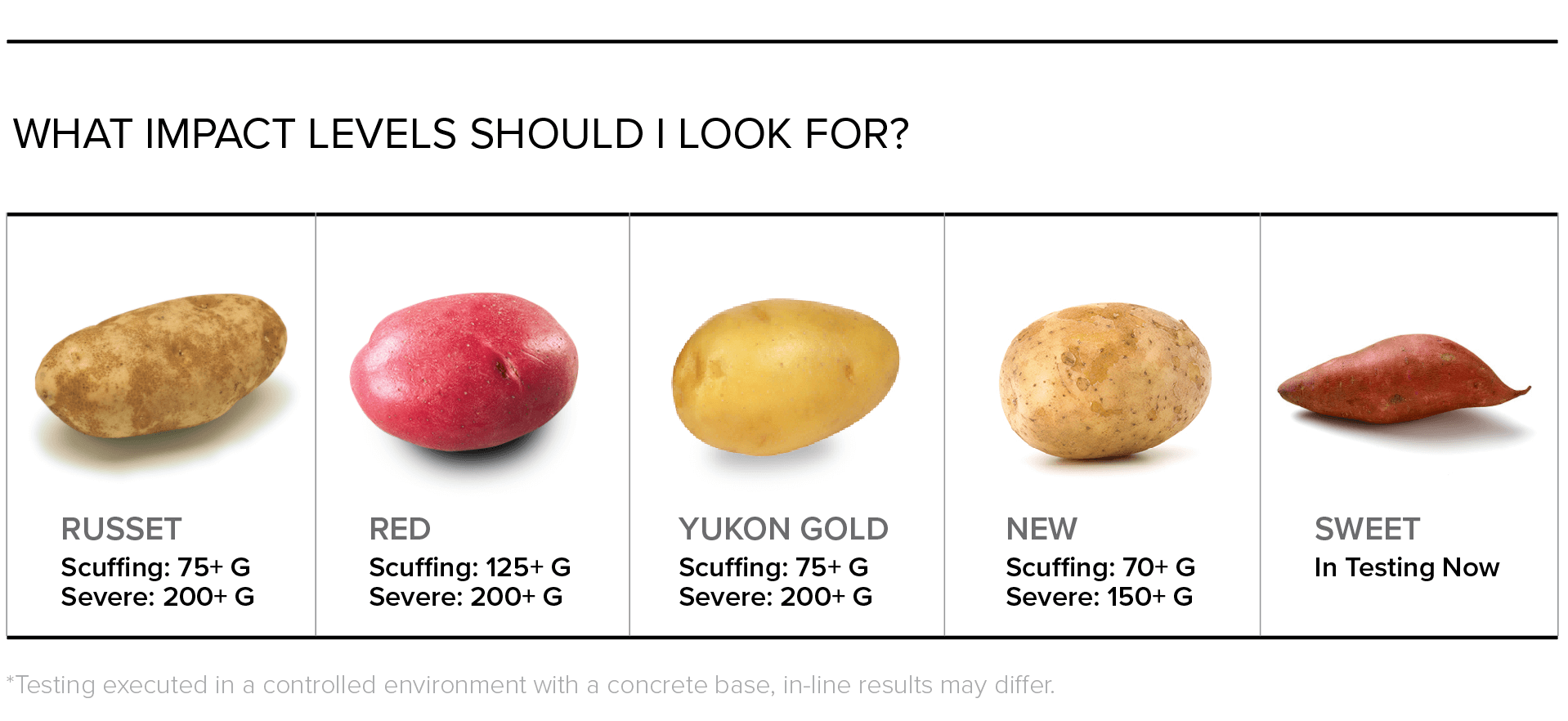 Impact levels to prevent bruising in Potatoes